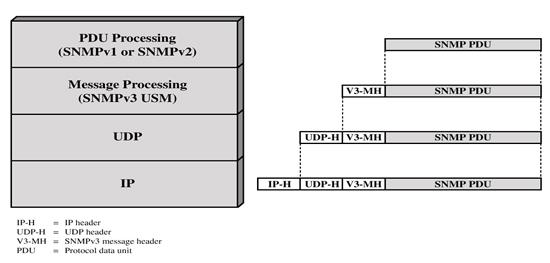 SNMPv3 - SNMP