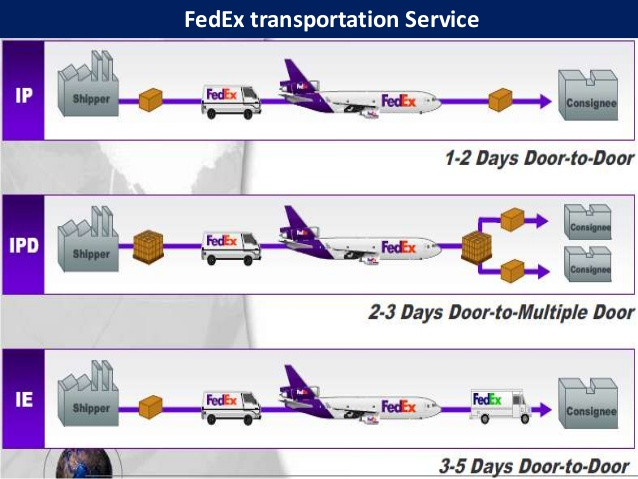 an analysis and explanation of global transportation enterprise fedex Logistics analysis is the technical planning a company will go through to manage the flow of goods or information through various business channels large firms may have their own set of sub-units that provide supply chain services such as packaging, shipping, warehousing and distributing.